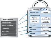 Samsung's Knox gets government foothold via Fixmo