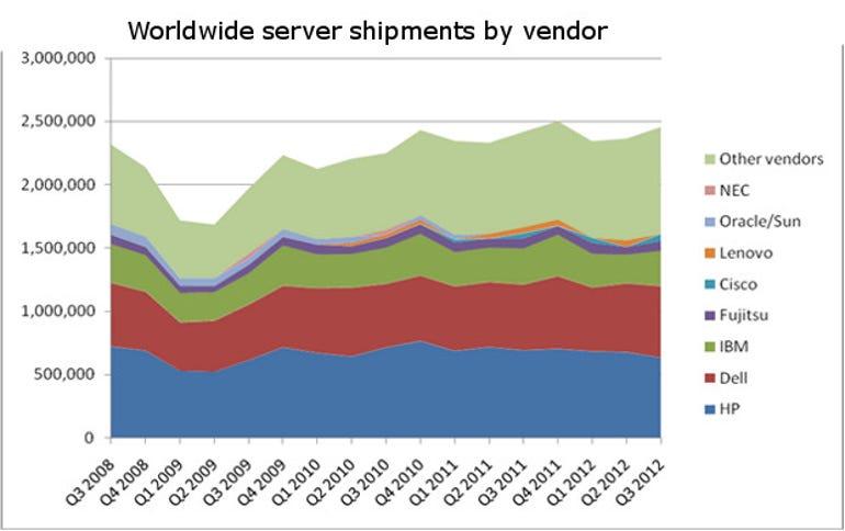 server shipments by vendor
