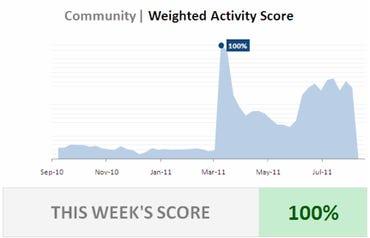 Community Activity Score Example