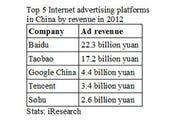 Top 5 Internet advertising platforms in China by revenue