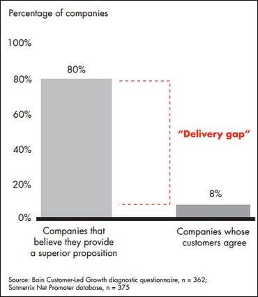 Bain delivery gap