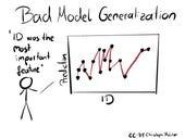 Pitfalls to Avoid when Interpreting Machine Learning Models