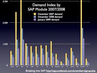 SAP demand