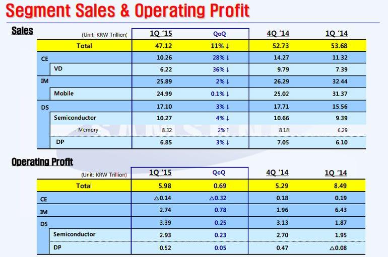Samsung Results 1Q 2015