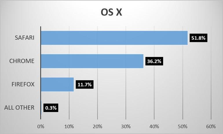 browser-share-june-2016-osx.jpg
