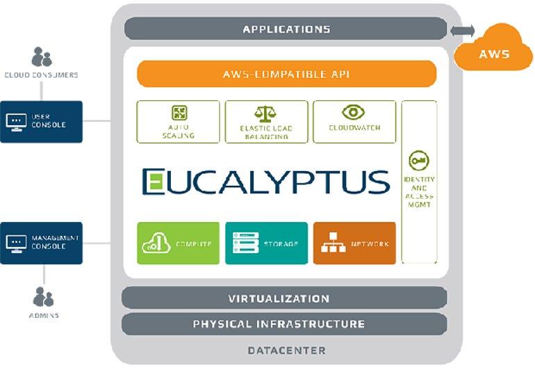 diagram-eucalyptus-marketecture