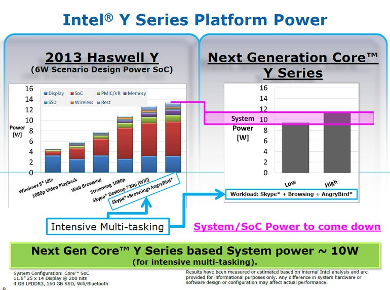 Haswell-Y1