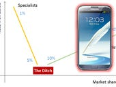 """The """"Rule of Three"""" explains the smartphone market perfectly"""