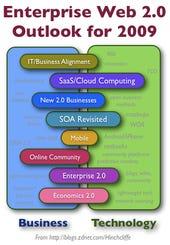 8 Predictions for Enterprise Web 2.0 in 2009