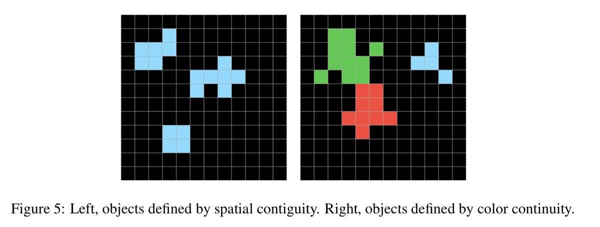 chollet-test-of-objectness-prior.png