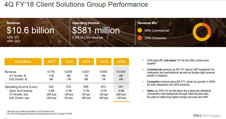 dell-q4-2018-csg-results.png