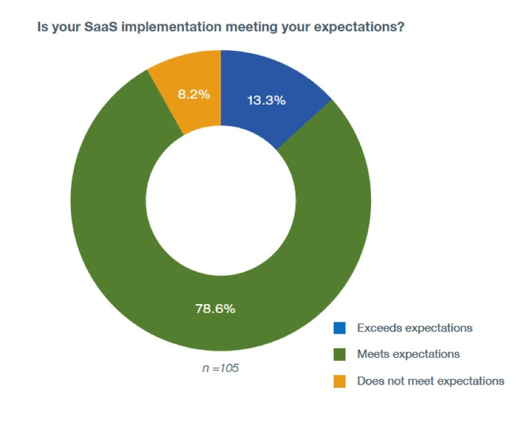 TechRepublic Pro Research Survey: Is your SaaS implementation meeting your expectations?