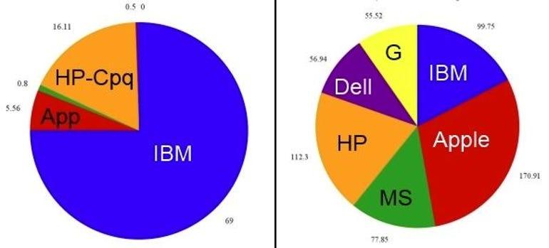 IBM-decline_pies