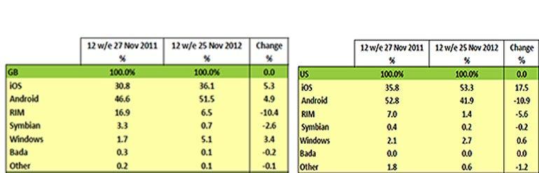 comparison apple samsung android osx smartphone marketshare america europe