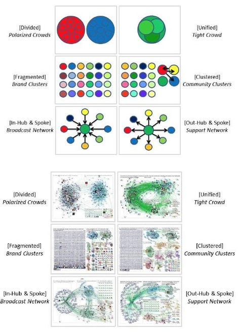 six generalised network diagrams and below the six twitter network examples they illustrate
