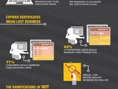 Business Critical: SSL Certificate Management (Infographic)