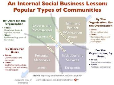 Internal Social Business (Enterprise 2.0) Lessons: Types of Communities