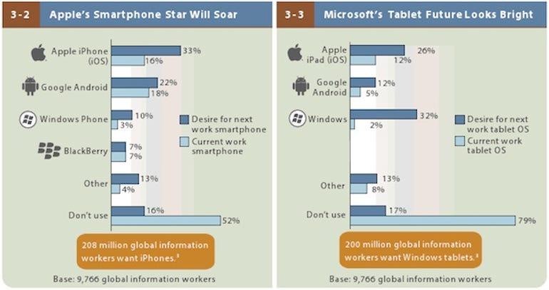 zdnet-forrester-2013-mobile-workforce-adoption