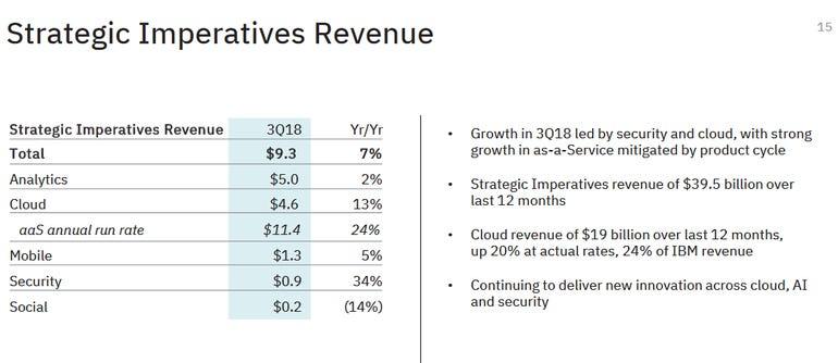 ibm-q3-strategic-imperatives.png
