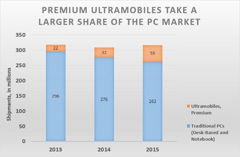 gartner-premium-ultramobile-mid-2014-v2