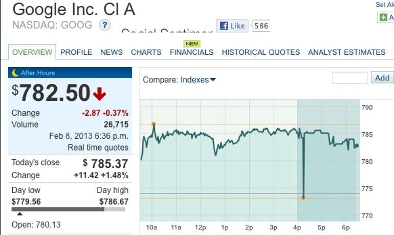 zdnet-google-shares-feb-8-2013