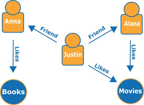 what-is-graph-database-social-network-diagram-a6601377b99c03ede1f2e5cf078c01467fb6890a.png