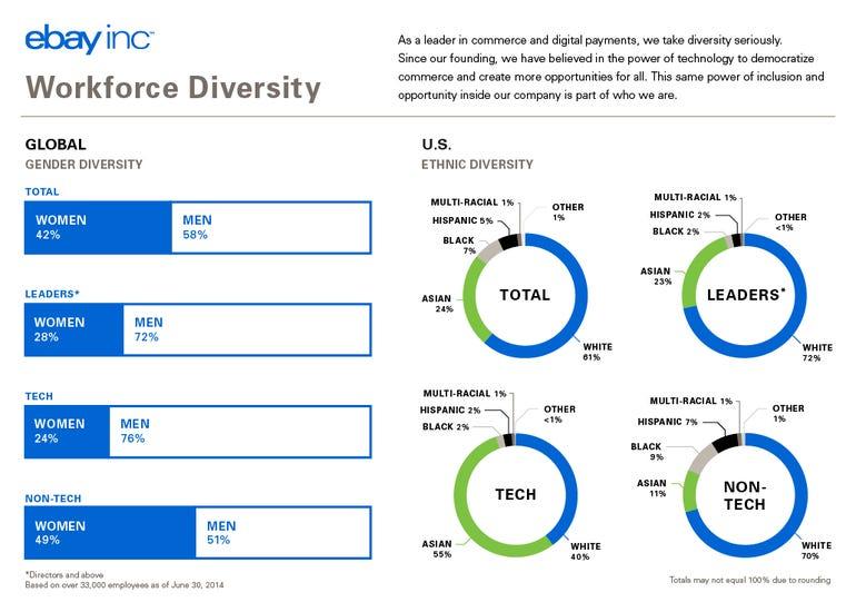 zdnet-ebay-diversity-report