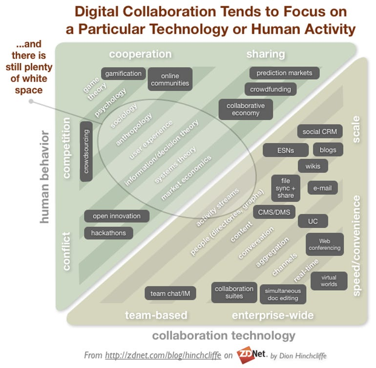 Dimensions of Human Activities and Technologies in Enterprise Collaboration