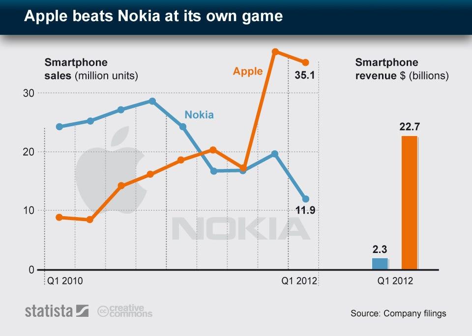 Apple - Nokia revenue