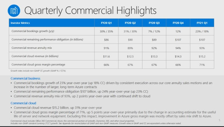Microsoft's cloud continues to hum with Azure sales up 48% in Q1