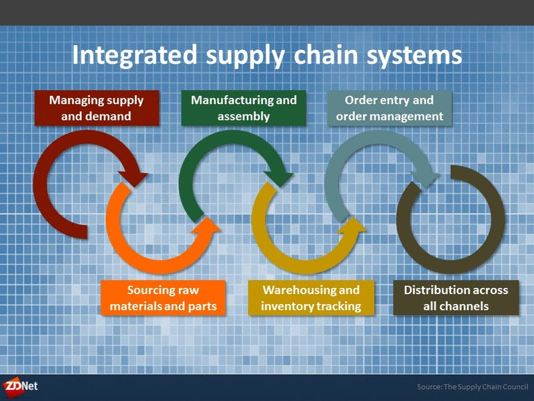 Supply chain management isn't just one application