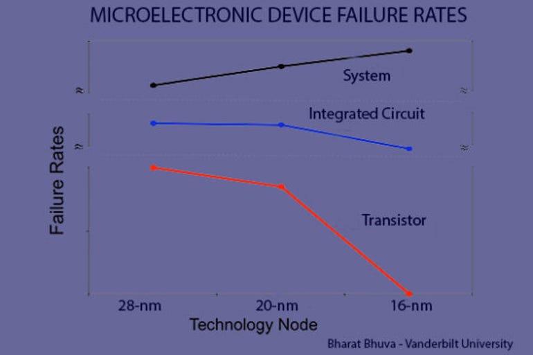 device-failure-rates-585x390.jpg