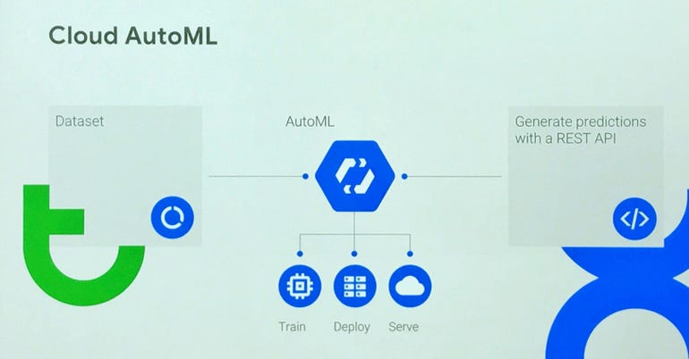 Google Auto ML