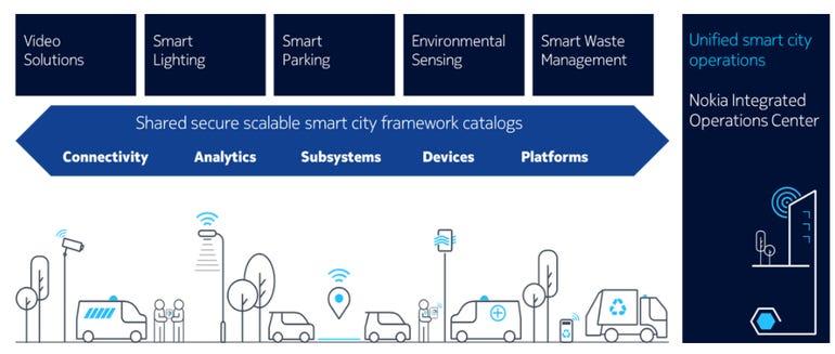 nokia-smart-city-platform.png