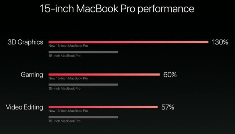 15-inch MacBook Pro becnmarks