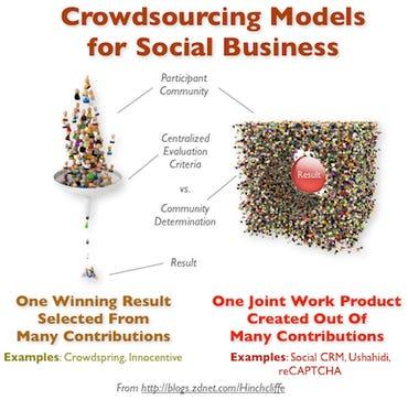 Crowdsourcing Models for Social Business