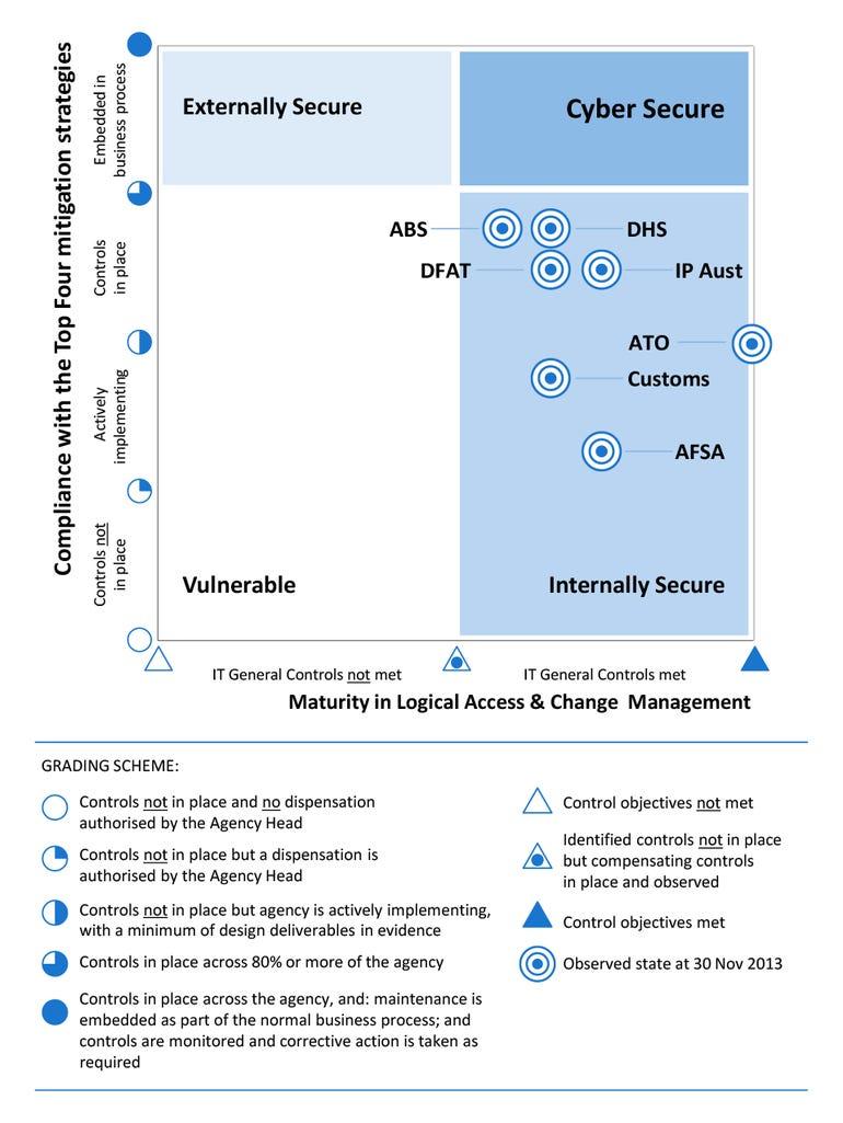 ANAO Secure Zones