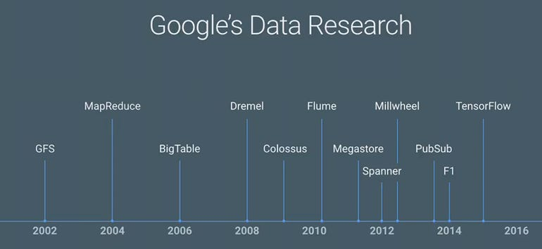 gcp-data-research.png