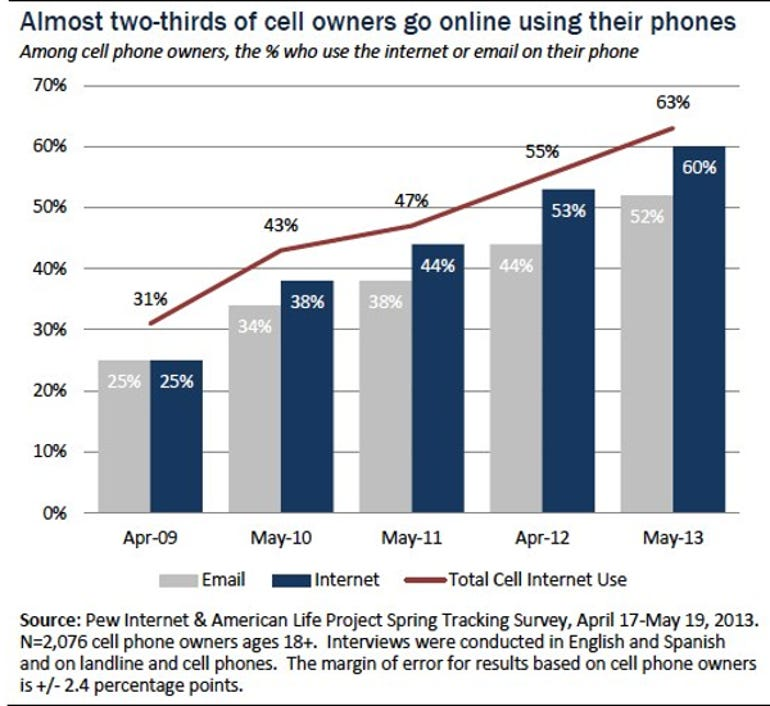 Pew mobile internet use 2013