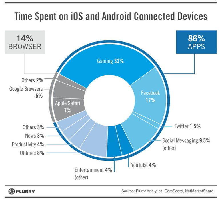Productivity is low on US mobile user priority list as gaming and social networks dominate