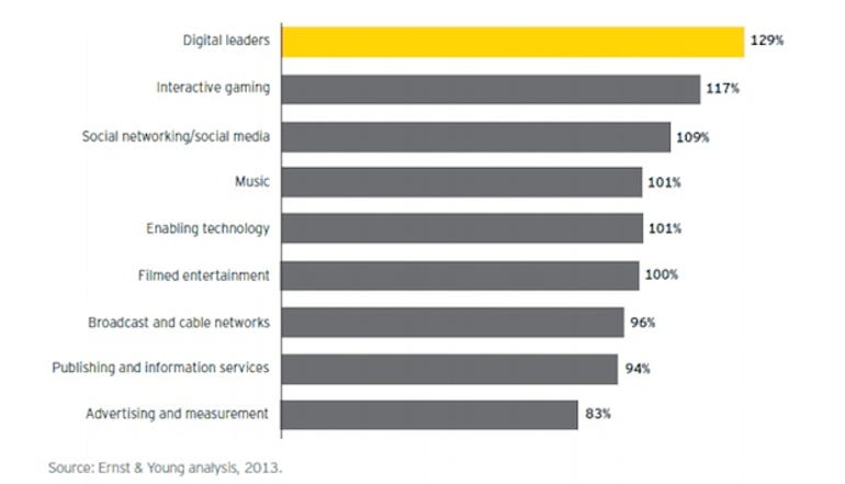 zdnet-ernst-young-media-entertainment-2013-report