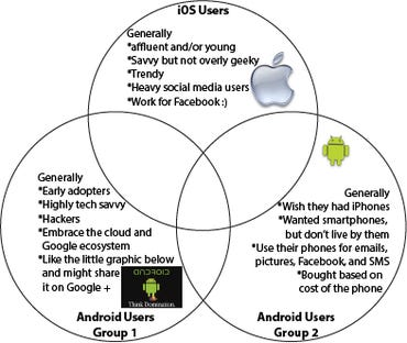 Android vs. iOS users