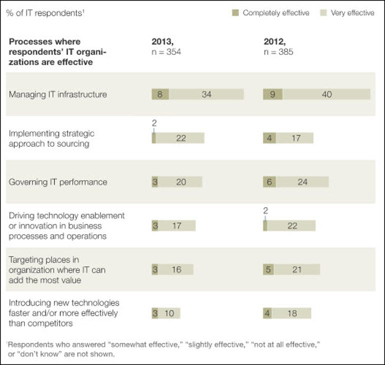 McKinsey - IT as infrastructure provider