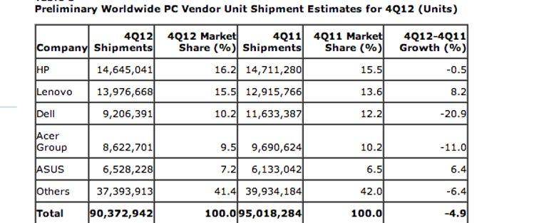 gartner pc sales estimates q4 2012