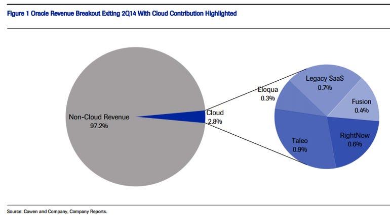 oracle cloud cowen chart