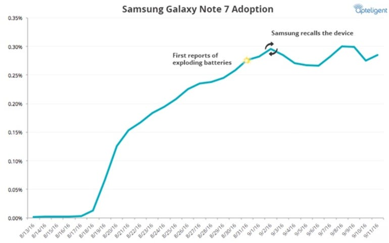 Usage rate of the Samsung Galaxy Note 7