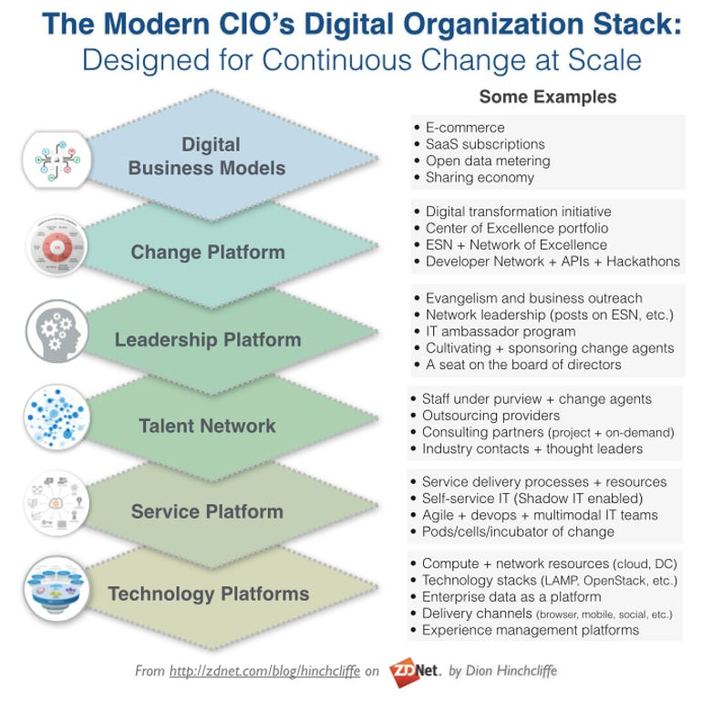 The Modern CIO: An Organizational Stack that Enables Disruptive Tech Change at Scale with Change Agents