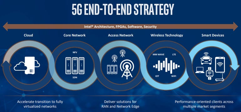 intel-5g-end-to-end-strategy.png