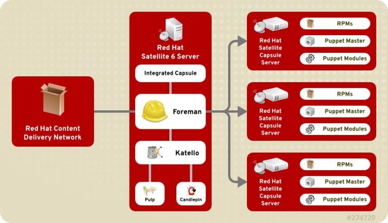 Red Hat Satellite 6