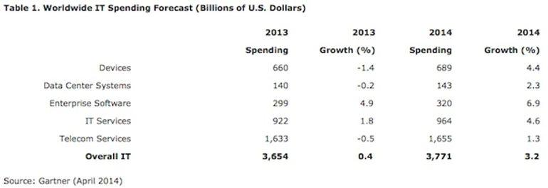 zdnet-gartner-april-2014-global-it-spend